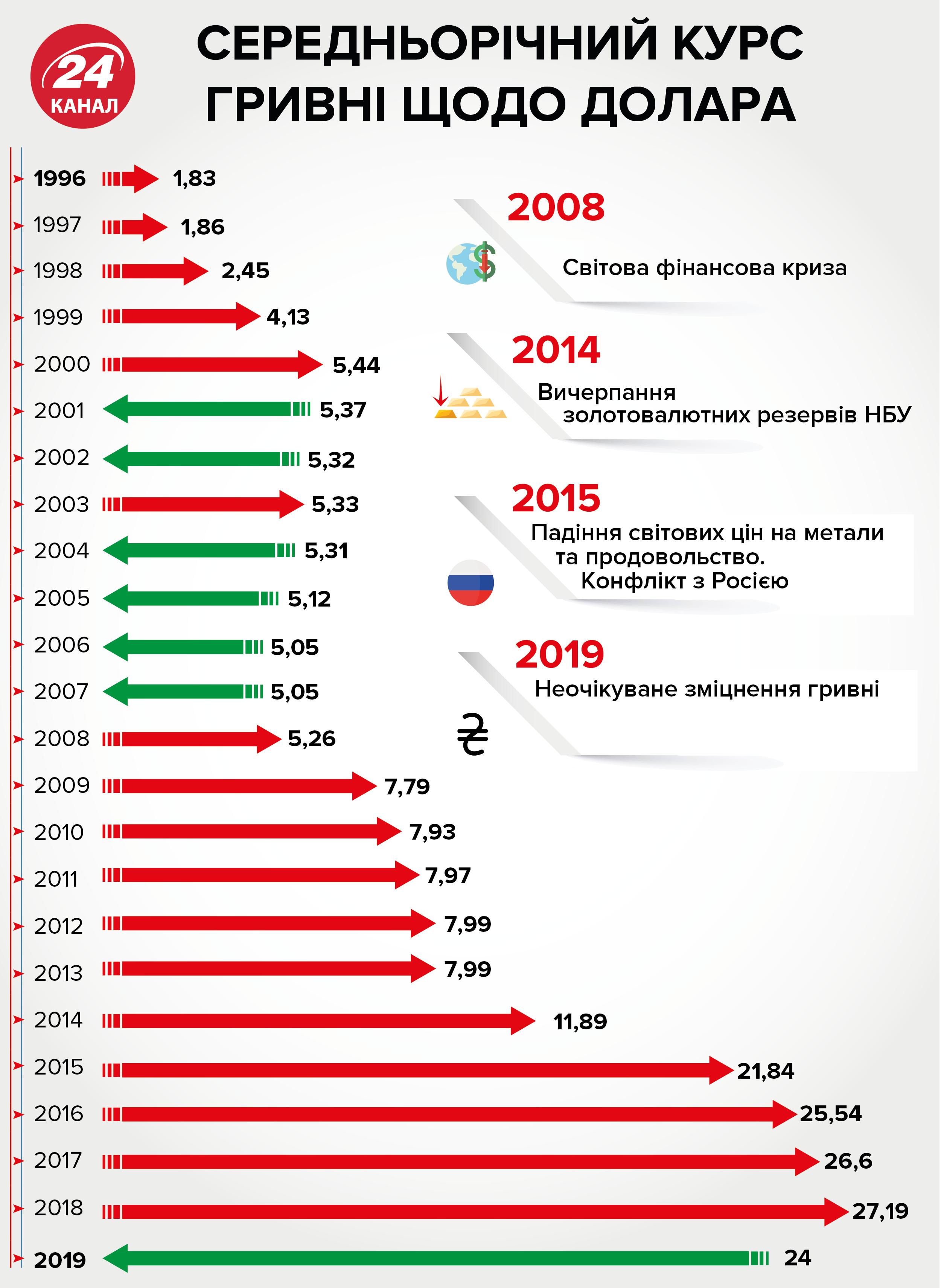 Який курс долара і євро в обмінниках України 17 березня